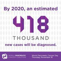 Παγκόσμια Ημέρα κατά του Καρκίνου του Παγκρέατος